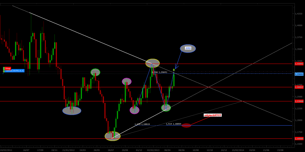 eur-aud-weekly-monjournal-de-trading